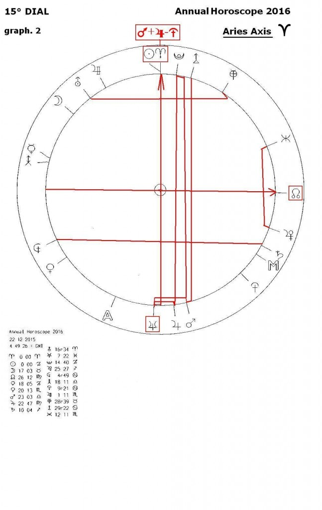 15° DIAL, annual horoscope 2016,graph 2