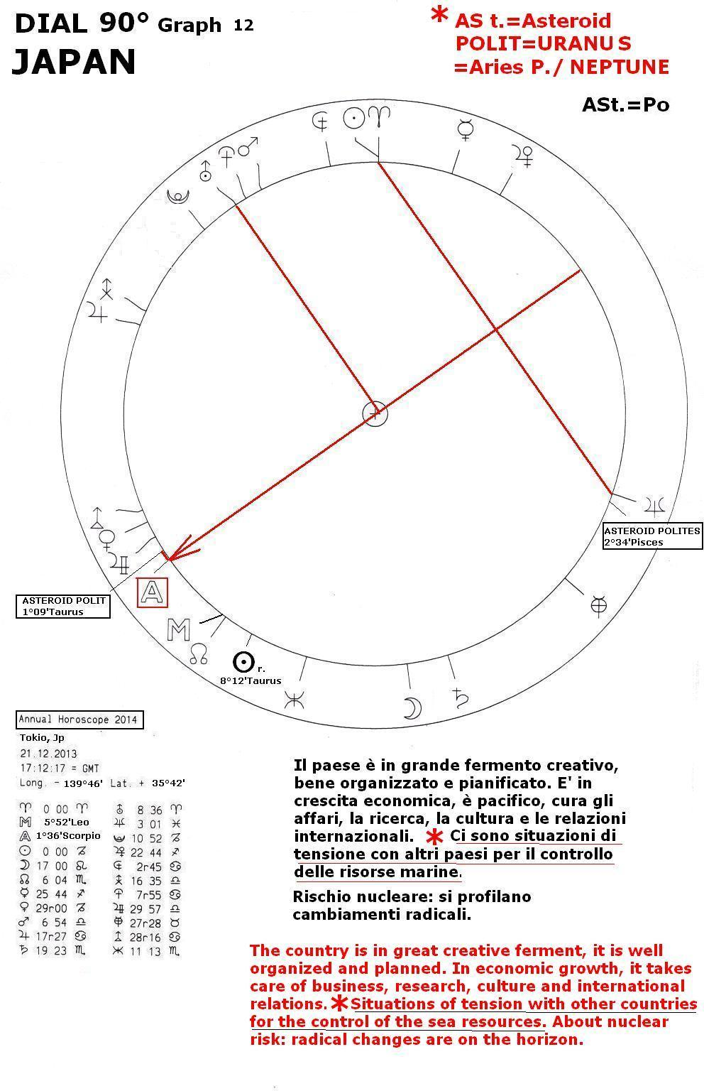 Scorpio Horoscope Qualities Annual horoscope 2014, graph