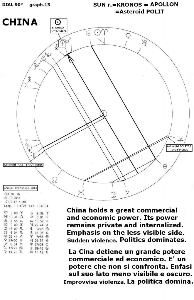 Annual Horoscope 2014, graph 13
