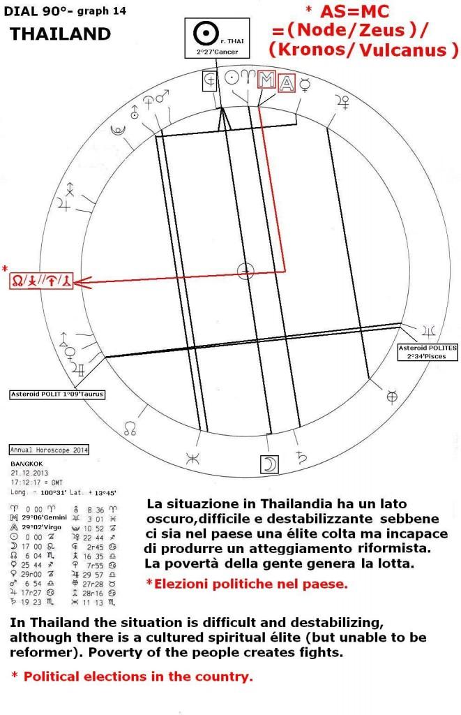 Annual Horoscope 2014, graph 14