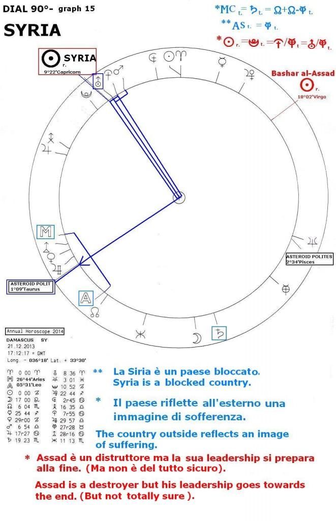 Annual Horoscope 2014, graph 15