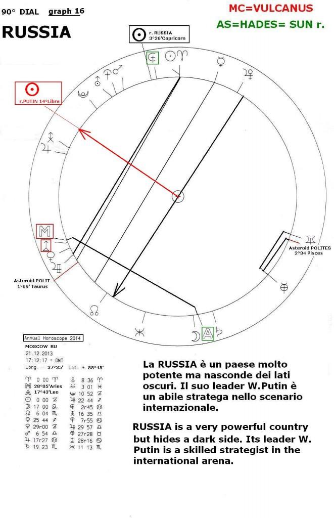 Annual Horoscope 2014, graph 16