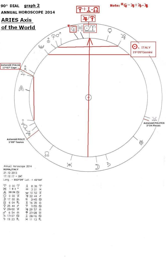 Annual Horoscope 2014, graph 2