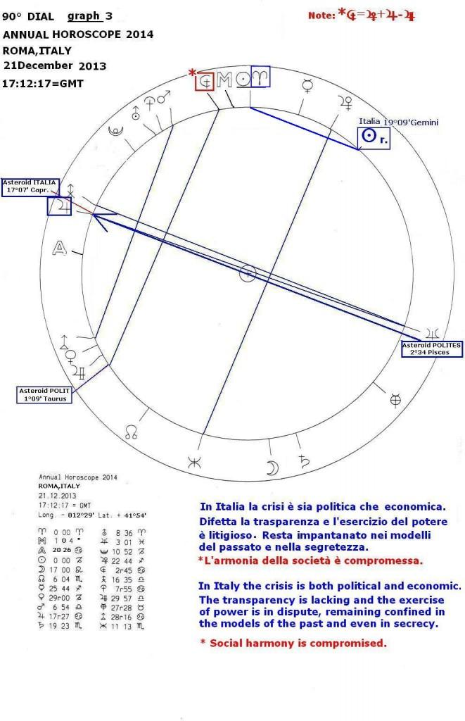 Annual Horoscope 2014, graph 3
