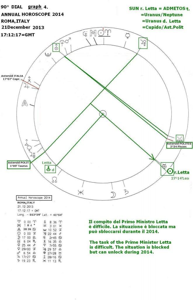 Annual Horoscope 2014, graph 4