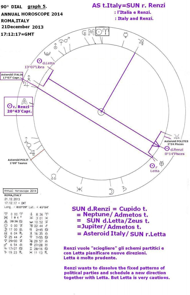 Annual Horoscope 2014, graph 5