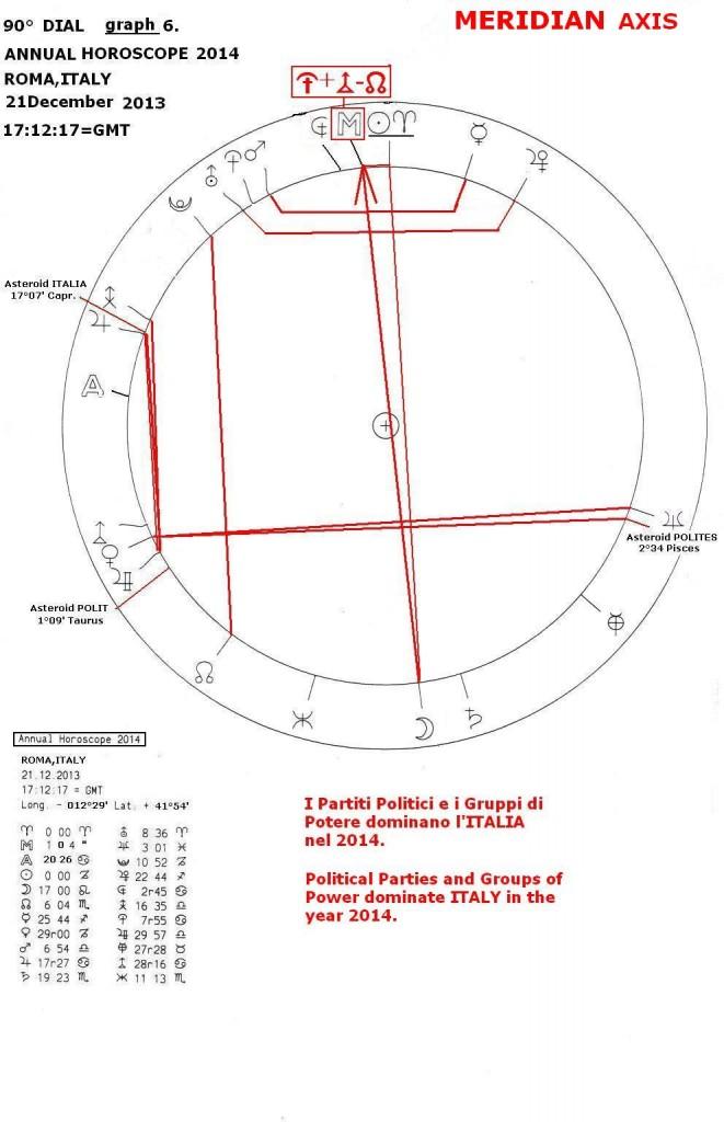 Annual Horoscope 2014, graph 6