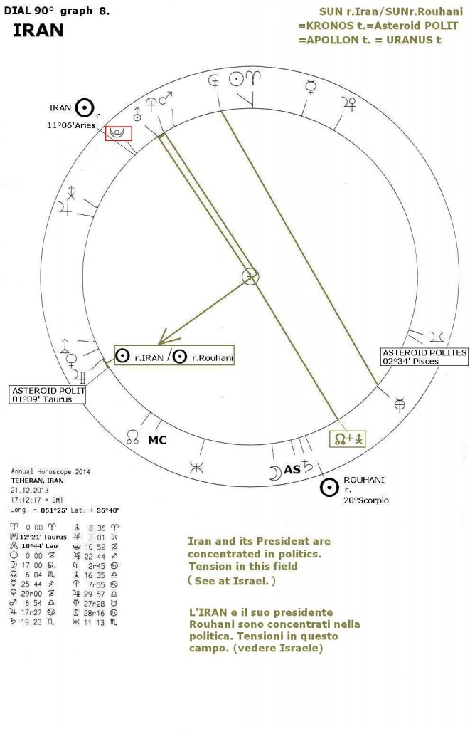Annual Horoscope 2014, graph 8