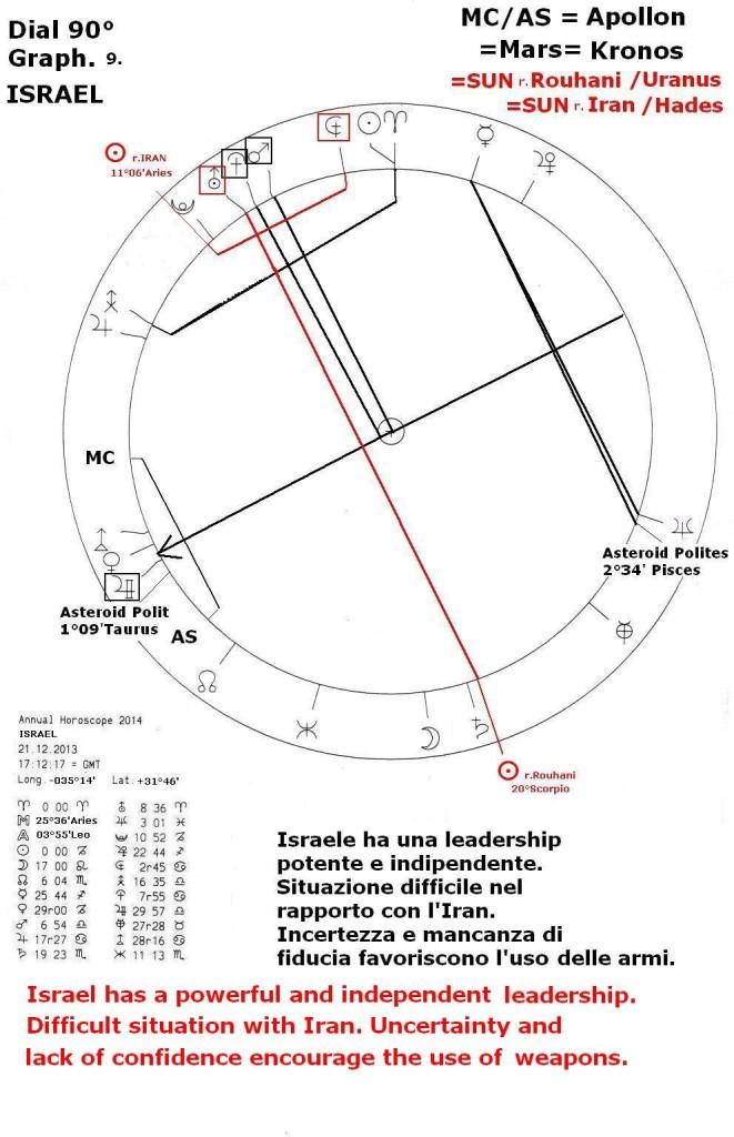 Annual Horoscope 2014, graph 9
