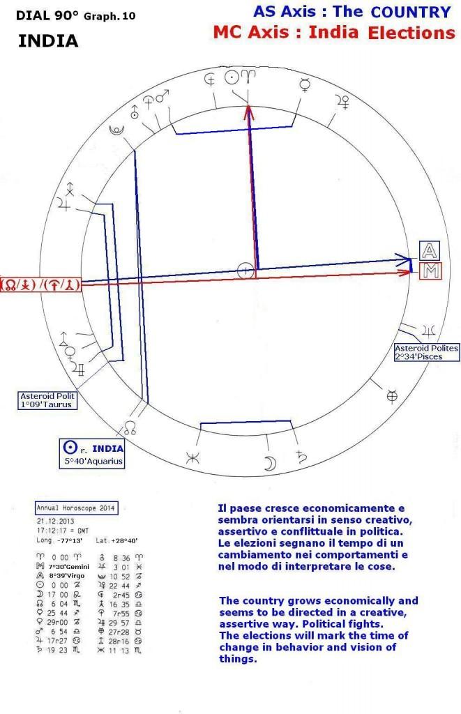 Annual Horoscope 2014, graph.10