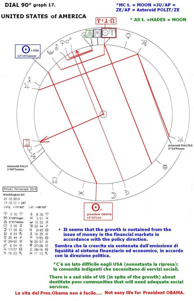Annual Horoscope 2014,graph 17