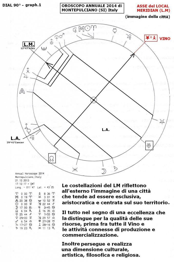 Annual Montepulciano 2014, graf 1