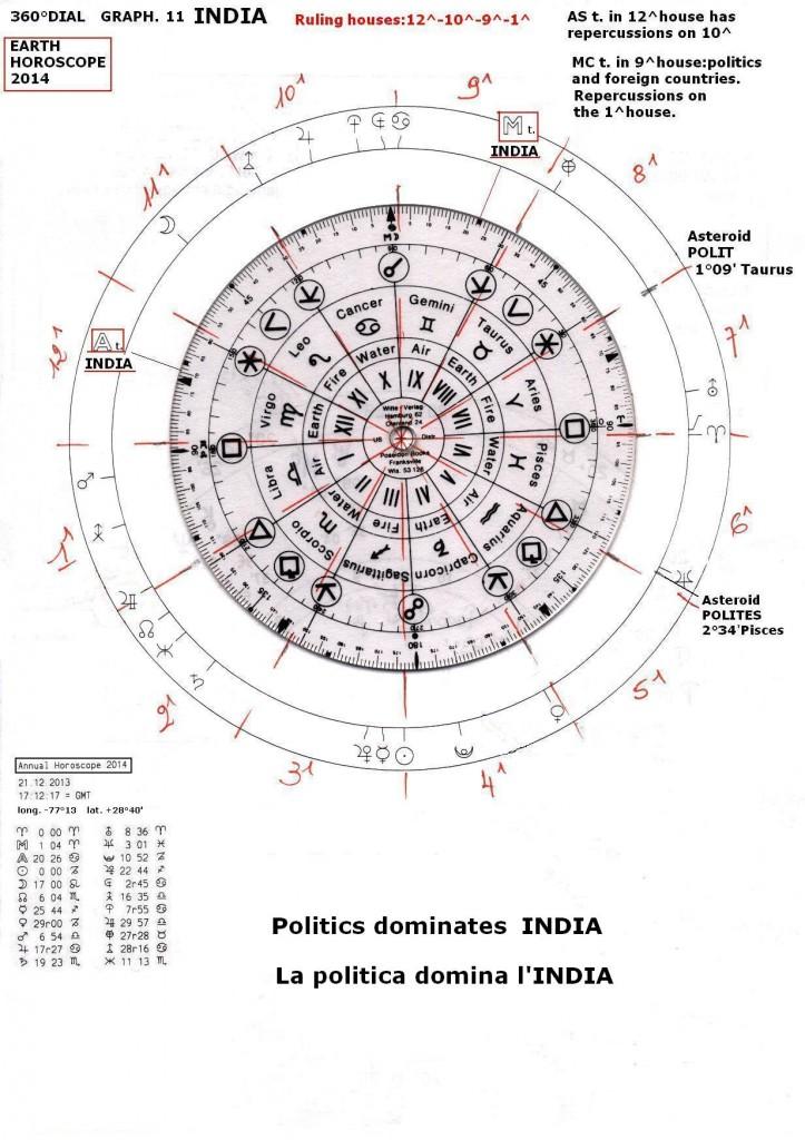 Earth Horoscope 2014 India graph 11