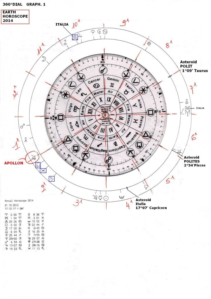 Earth Horoscope 2014 -graph 1