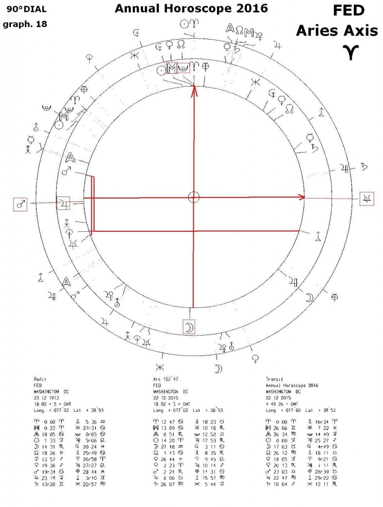 FED graph 18