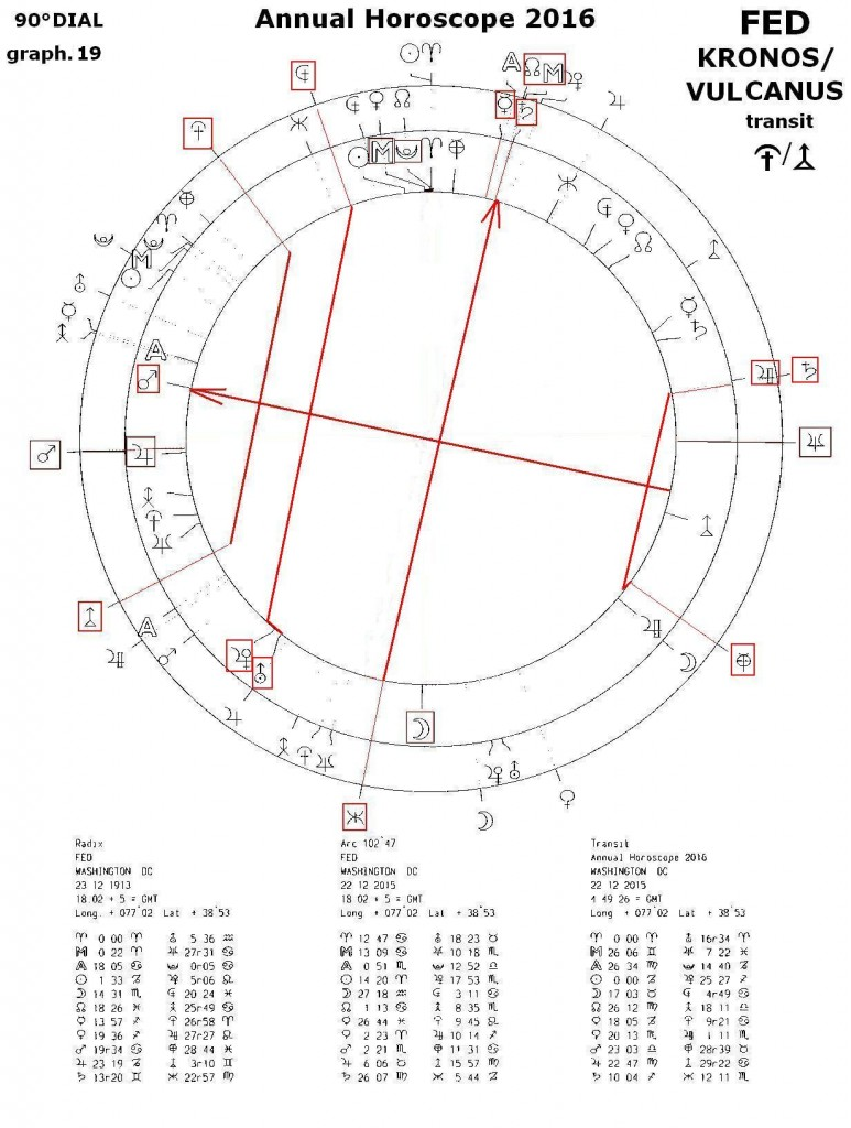FED graph 19
