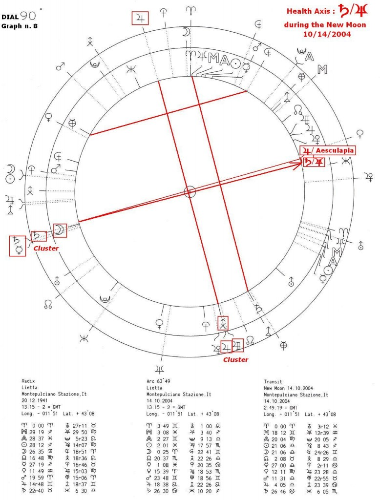 Health axis during the New Moon - 8