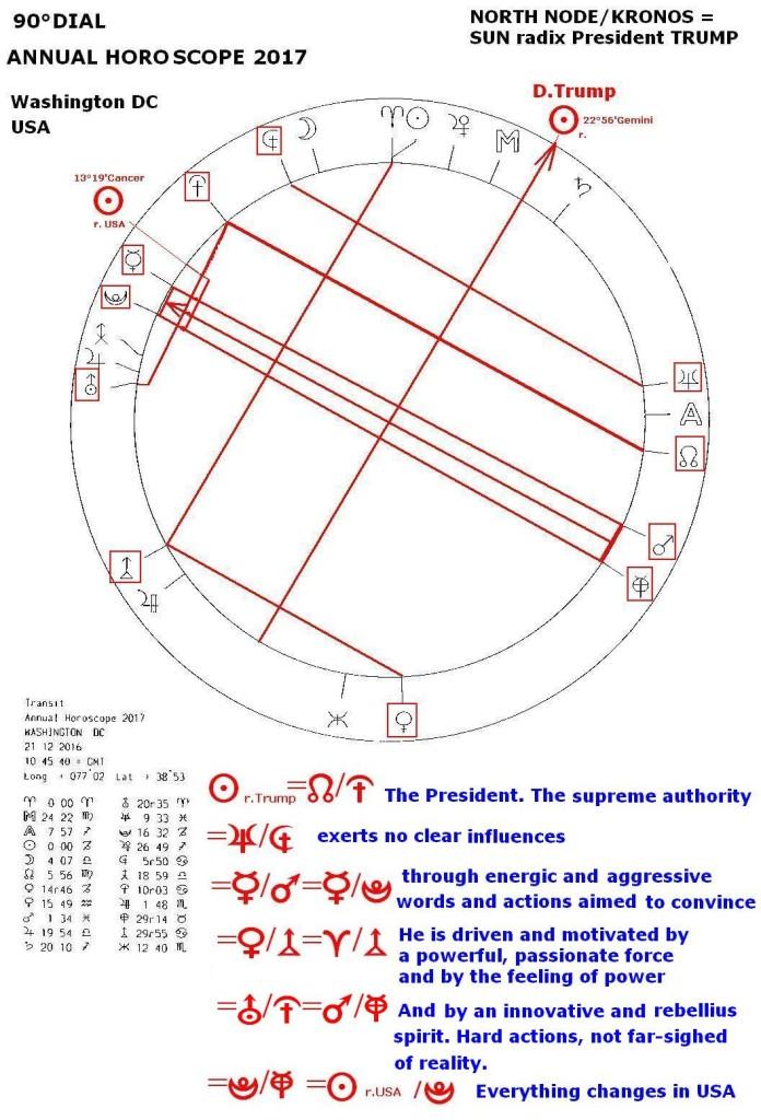 Washington DC, Annual Horoscope, 1