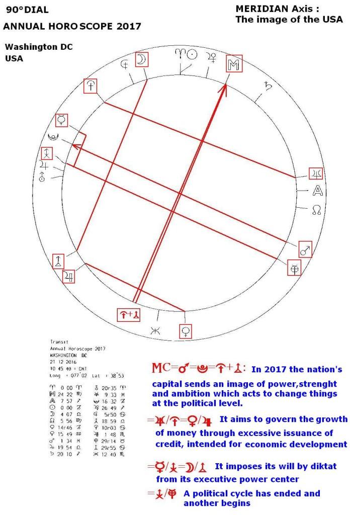 Washington DC, Annual Horoscope