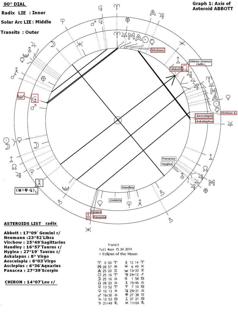 asteroid-abott-graph-1