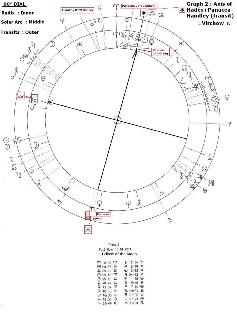 asteroid-abott-graph-2