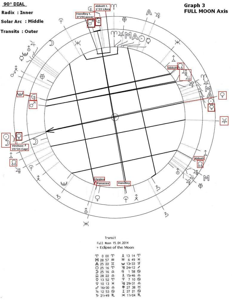 asteroid-abott-graph-3